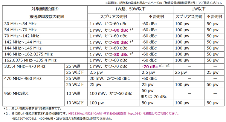 表4:帯域外領域におけるスプリアス発射の強度の許容値およびスプリアス領域における不要発射の強度の許容値