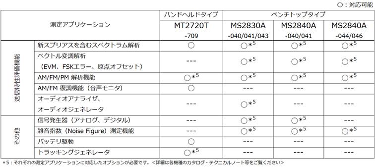 表5:スペクトラムマスタ MS2720T およびシグナルアナライザ 2830A/MS2840Aの拡張性