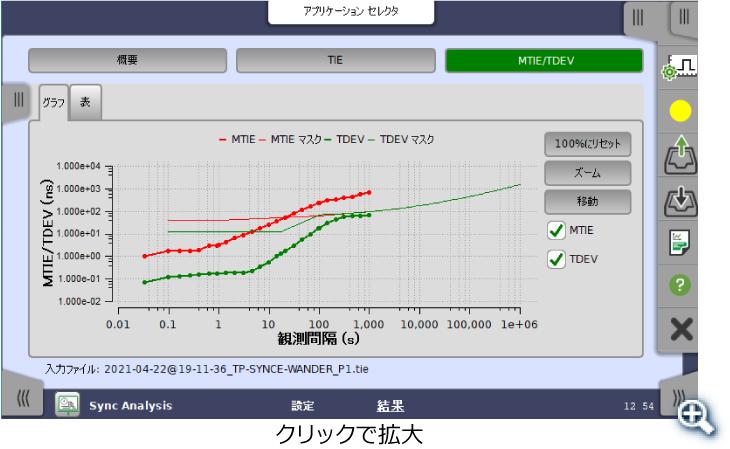 SyncE Wander測定結果画面