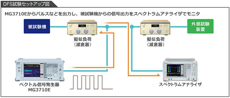 アンリツのベクトル信号発生器MG3710Eおよびスペクトラムアナライザを使用したDSF機能試験ソリューションセットアップ図。