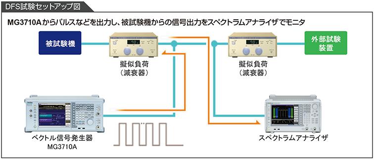 アンリツのベクトル信号発生器MG3710Aおよびスペクトラムアナライザを使用したDSF機能試験ソリューションセットアップ図。