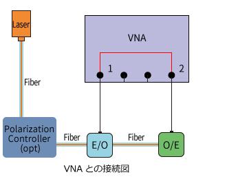 光コンポーネントアナライザのE/O O/Eデバイス測定機能