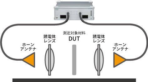材料の誘電率・誘電正接の測定