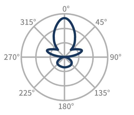 RF性能を損なわないアンテナの測定