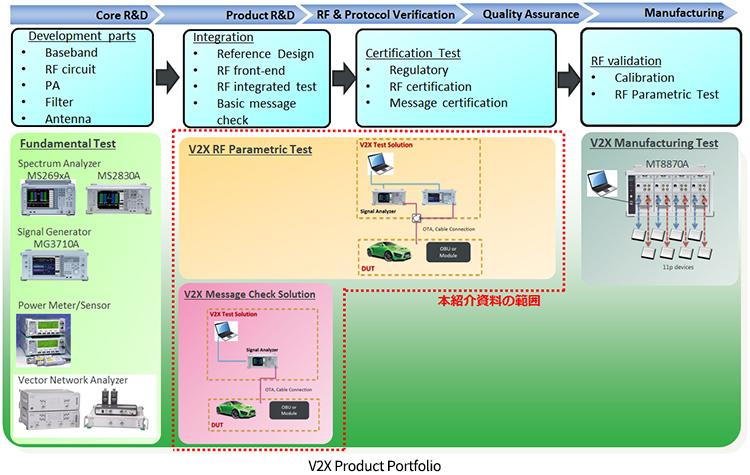 V2X Product Portfolio