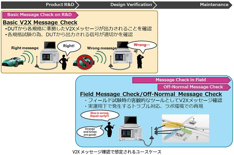V2X メッセージ確認で想定されるユースケース