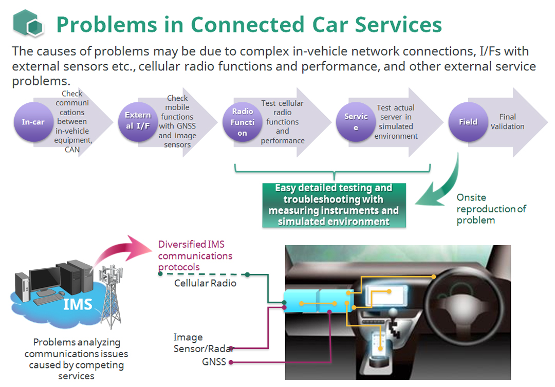 Effective Methods for Evaluating Telematics Systems