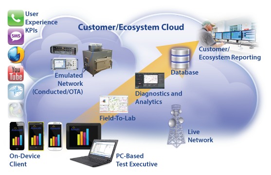 Customer/Ecosystem Cloud