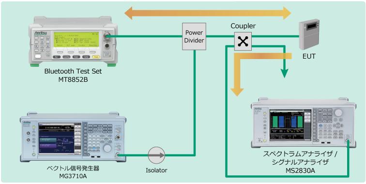 電波法試験用セットアップ