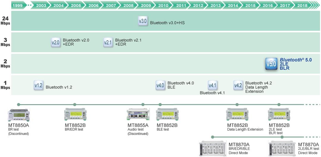 Anritsu Bluetooth test set MT8852B and Universal Wireless Test Set MT8870A support Bluetooth 5