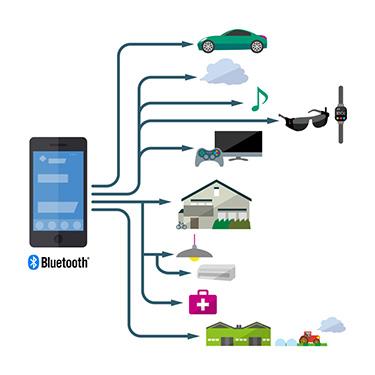最新規格Bluetooth 5のIoT応用例