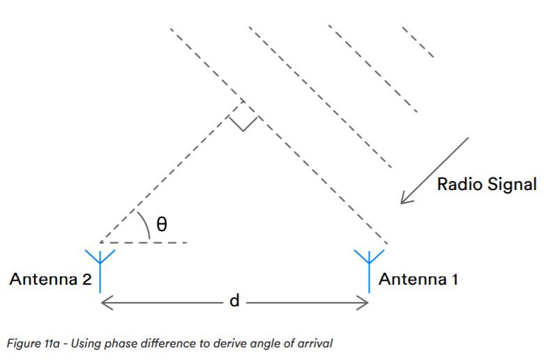 AoA Position Method