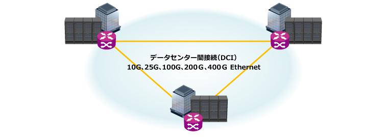 データセンターインターコネクト(DCI)