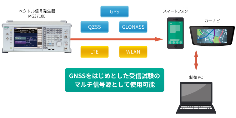 GPS、QZSS、GLONASSなどのGNSSを始めとし、LTEやWLANなどのさまざまな変調波が出力できるため、受信試験のマルチ信号源として使用可能なベクトル信号発生器MG3710A