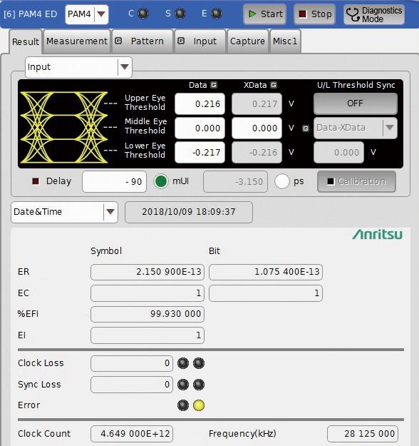 Stress waveform PAM 4 BER Measurement Screen