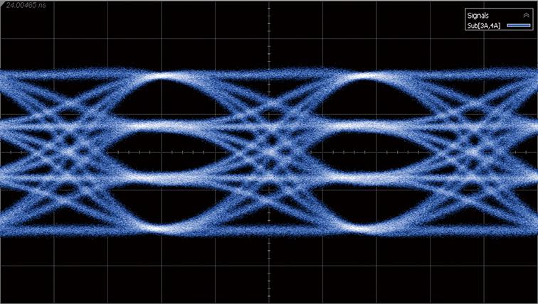 PAM4 waveform