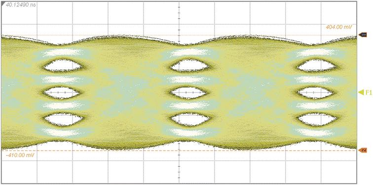 ストレス波形 電気ストレスドアイ波形入力の例(QPRBS13、差動、CTLEあり)