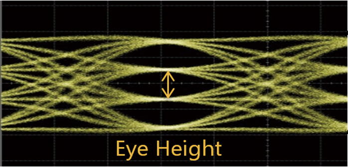 Error-Free Measurement of PAM3 Signals at 23 mV @ 26 Gbaud, and 36 mV @ 53Gbaud