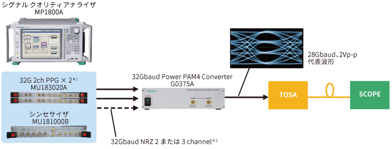 32Gbaud PAM4 TOSA 評価ソリューション