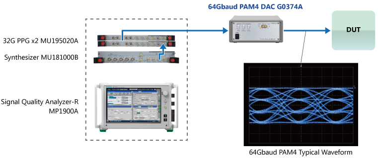 64 Gbaud PAM4 BER Measurements for MP1900A