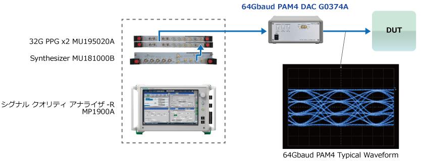 MP1900Aによる64Gbaud PAM4シグナルジェネレーション