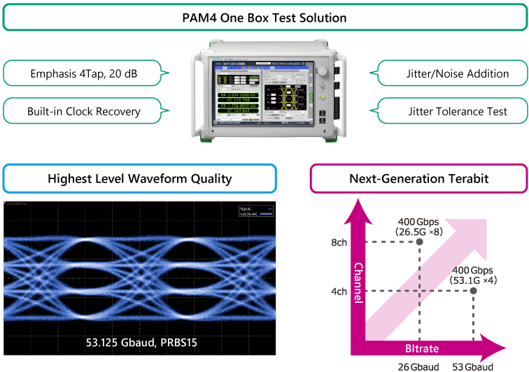 PAM4 Test Solution