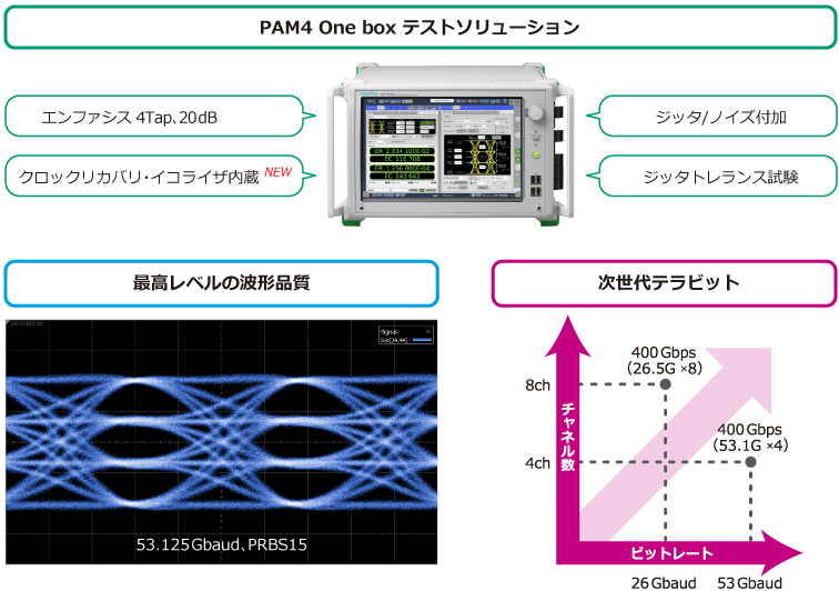 PAM4 テストソリューション