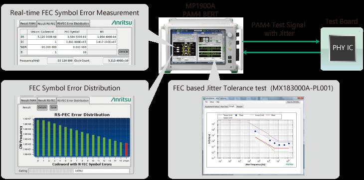 MP1900A, Real-time FEC Symbol Error and FEC Standard Jitter Tolerance Measurement Functions