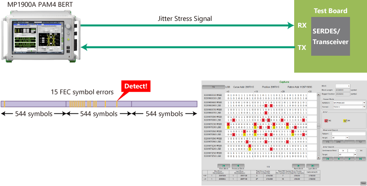 Supports detection and analysis of FEC Symbol Errors