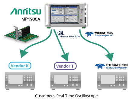 Connection of Oscilloscope