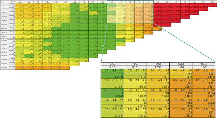 Matrix Scan Function