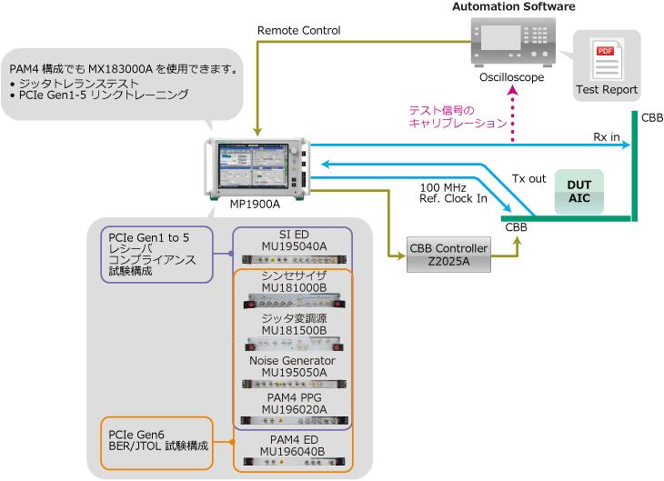 MP1900A_PCIe Gen6に向けた初期検証 を1台の構成でサポート