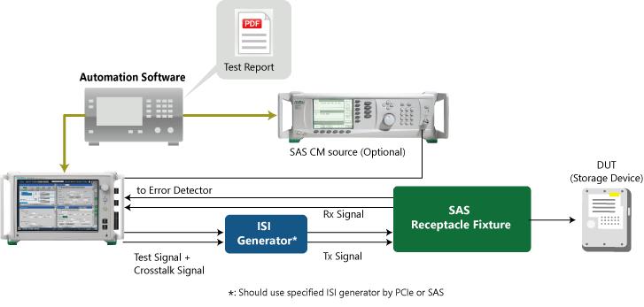MP1900A_ SAS-3/-4 Receiver Test