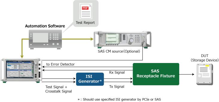 MP1900A_SAS-3/-4 レシーバテスト
