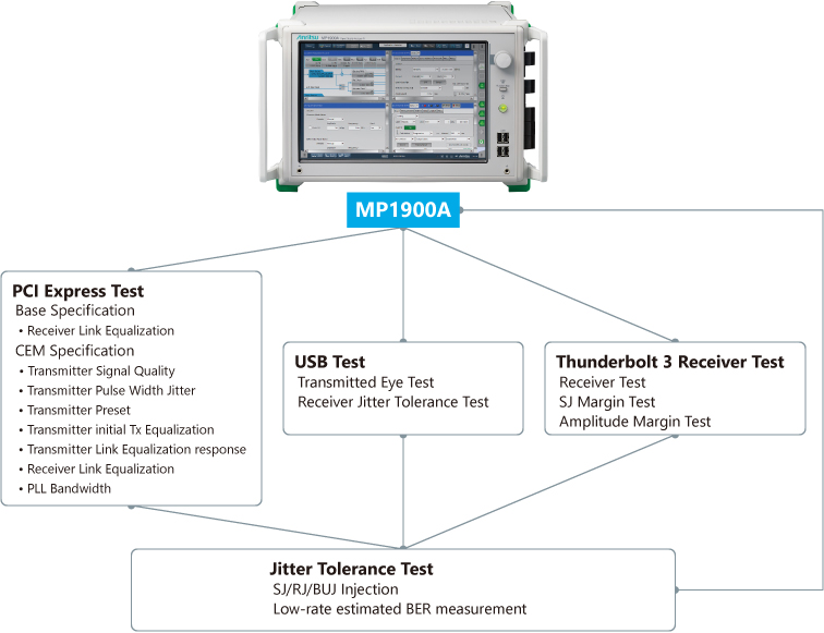 Multi-interface Support using Wideband MP1900A BERT