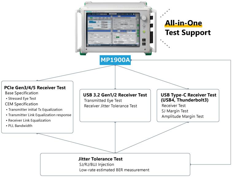 Multi-interface Support using Wideband MP1900A BERT