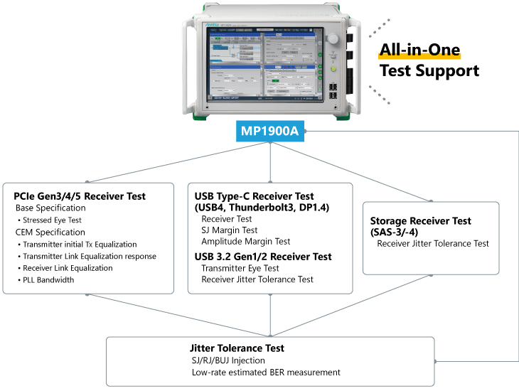 MP1900A_PCIe, SAS, USB, DP and Thunderbolt Receiver Test Solution