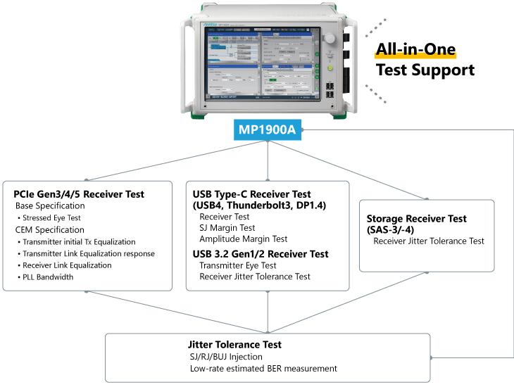 MP1900A_PCIe, SAS, USB, DP and Thunderbolt Receiver Test Solution