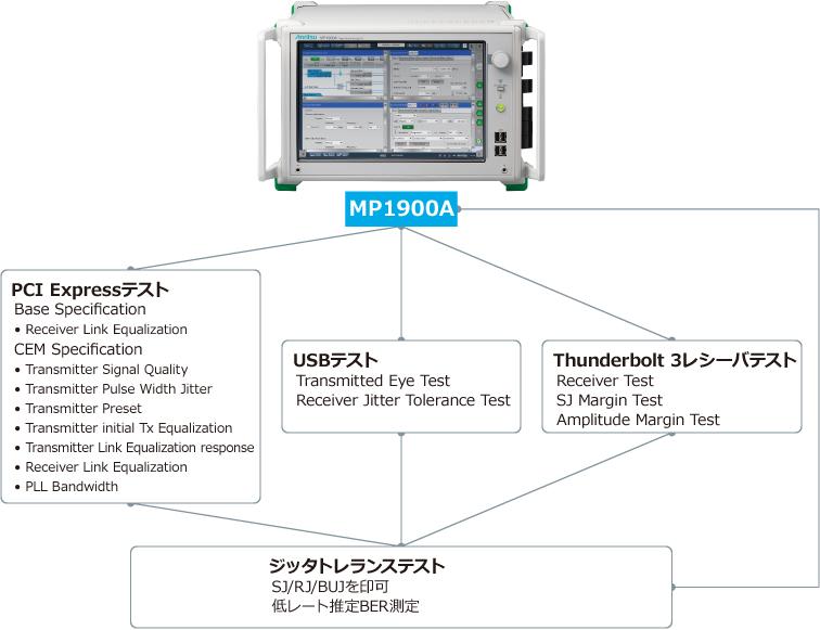 広帯域MP1900A BERTによるマルチインタフェース対応