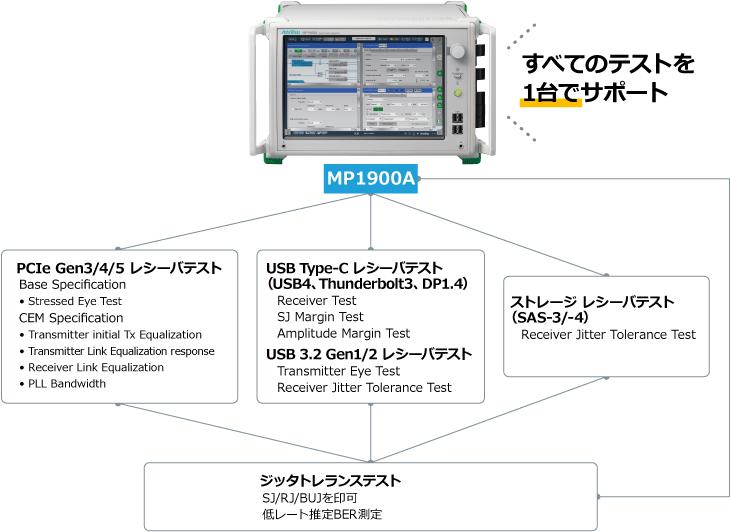MP1900A_PCIe, USB, SAS, Thunderbolt, DPのレシーバテストをAll-in-oneで実施可能なBERTソリューション