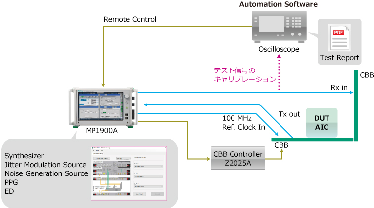 PCIeレシーバテストソリューション