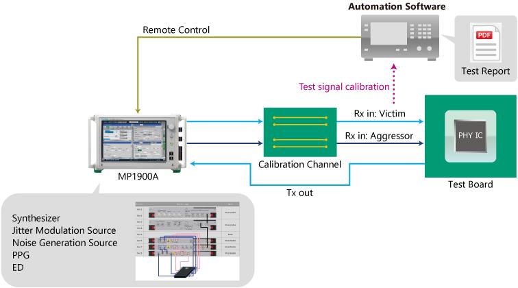 PCI Express Gen5 Base Specification Receiver Test