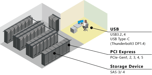 MP1900A_USB_PCIE_SAS_DP