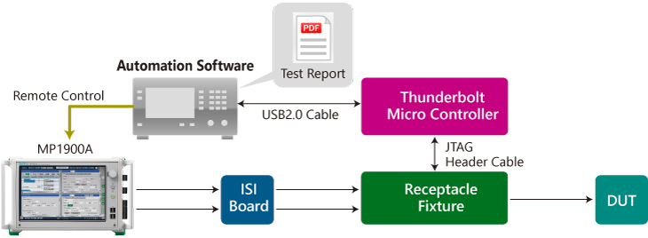 Thunderbolt Receiver Test Solution