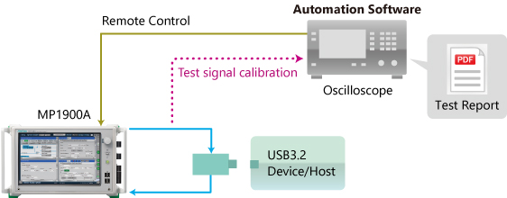 USB Device Evaluation Setup