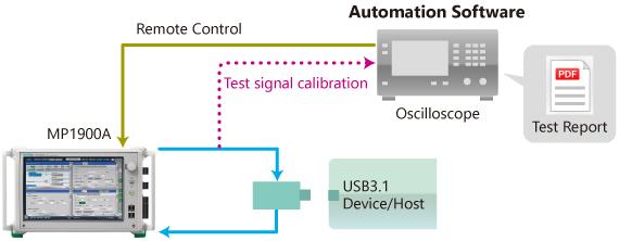 USB Device Evaluation Setup