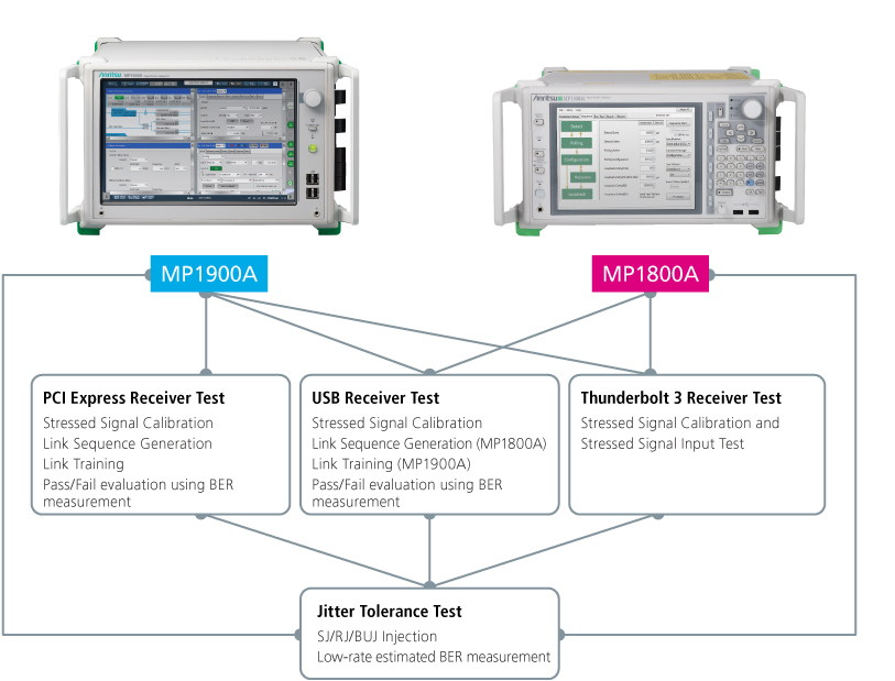 Multi-interface Support using Wideband MP1800A BERT