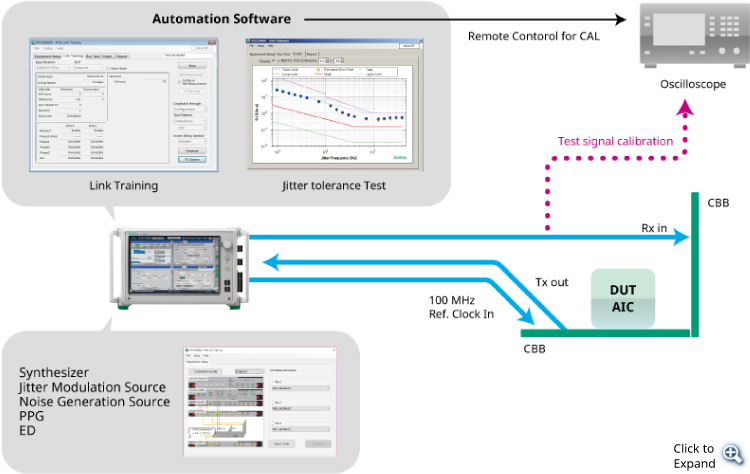 PCI Express Device Evaluation Setup