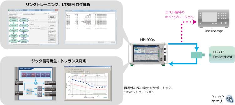 USBデバイス評価構成例