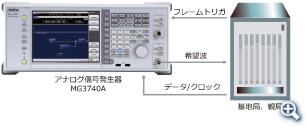 BER測定の機器構成イメージ